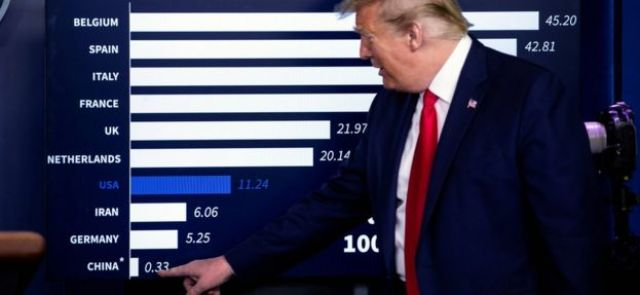 President Trump points at a chart showing mortality rates at a White House briefing in April - 17 April 2020