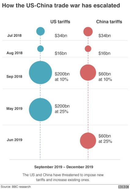 Chart showing tariffs imposed by China and the US