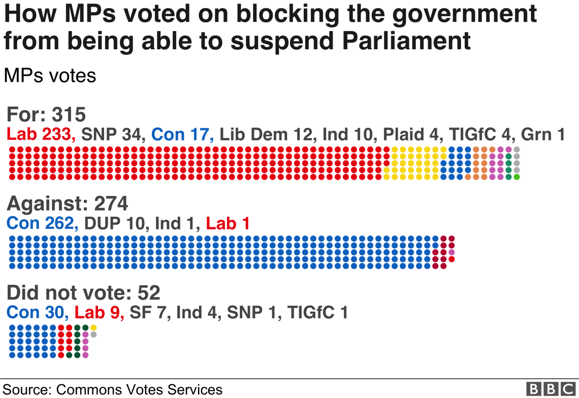 17 Conservatives rebelled and 52 MPs didn't vote, as the government lost the ability to be able to suspend Parliament to force through no-deal Brexit