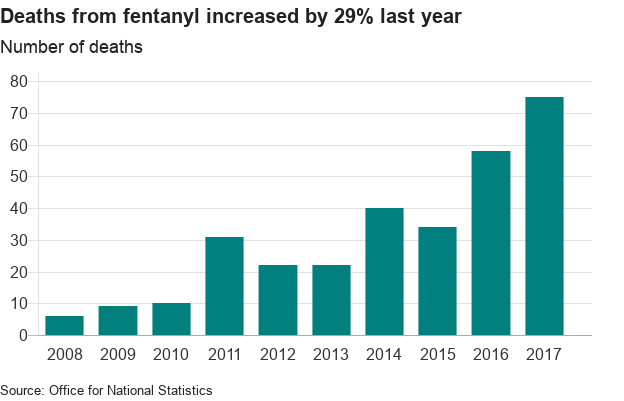chart showing fentanyl use