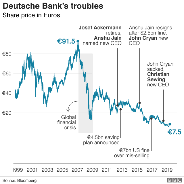 Deutsche Bank's troubles