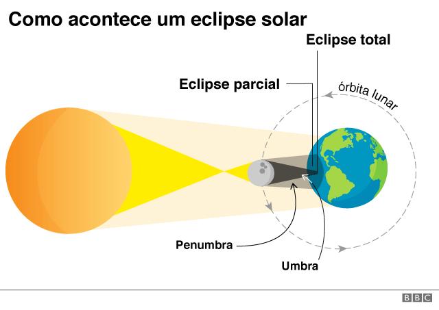 107656618 eclipse como acontece nc - Eclipse solar: 4 mudanças que o fenômeno causa na Terra