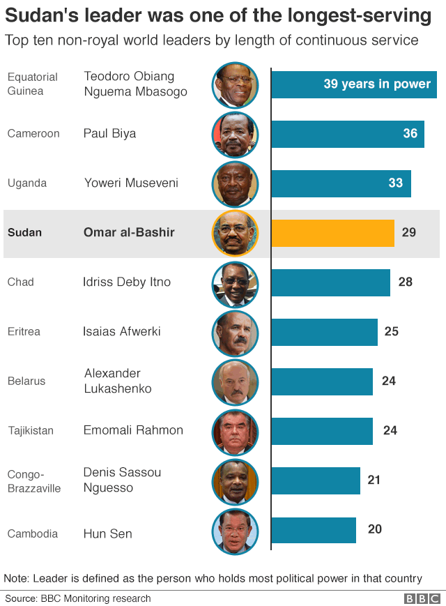 Graphic of lngest-serving leaders