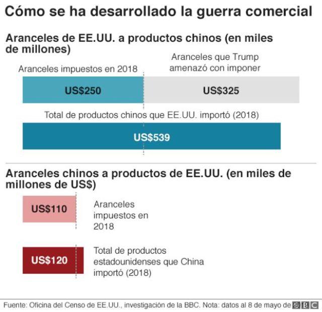 Gráfico sobre desarrolo comercio entre Estados Unidos y China