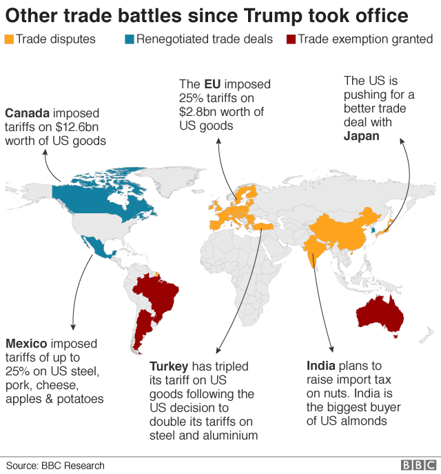 Other trade battles since Trump took office