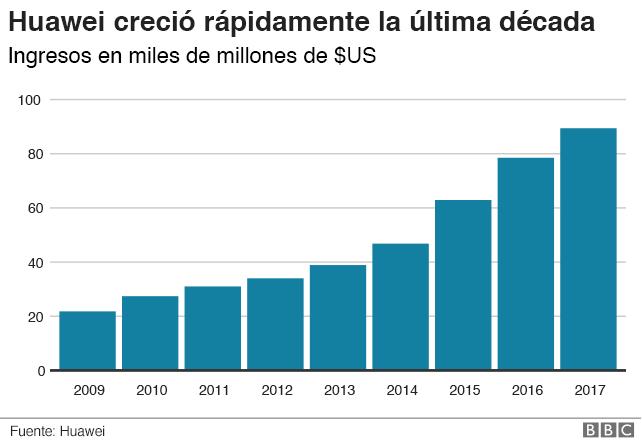gráfico: después de una década