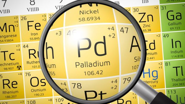 Paládio na tabela periódica