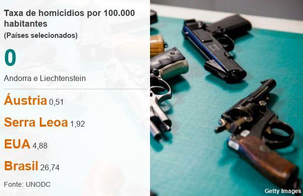Taxa de homicídios