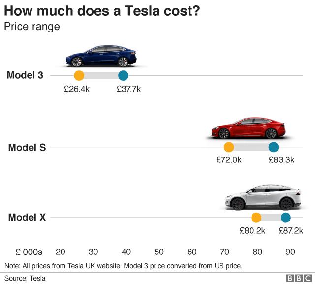 Tesla graphic