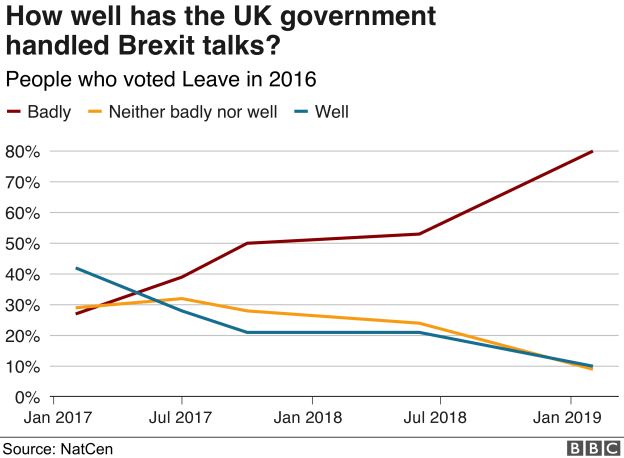 Chart showing opinion on how well the UK government has handled talks