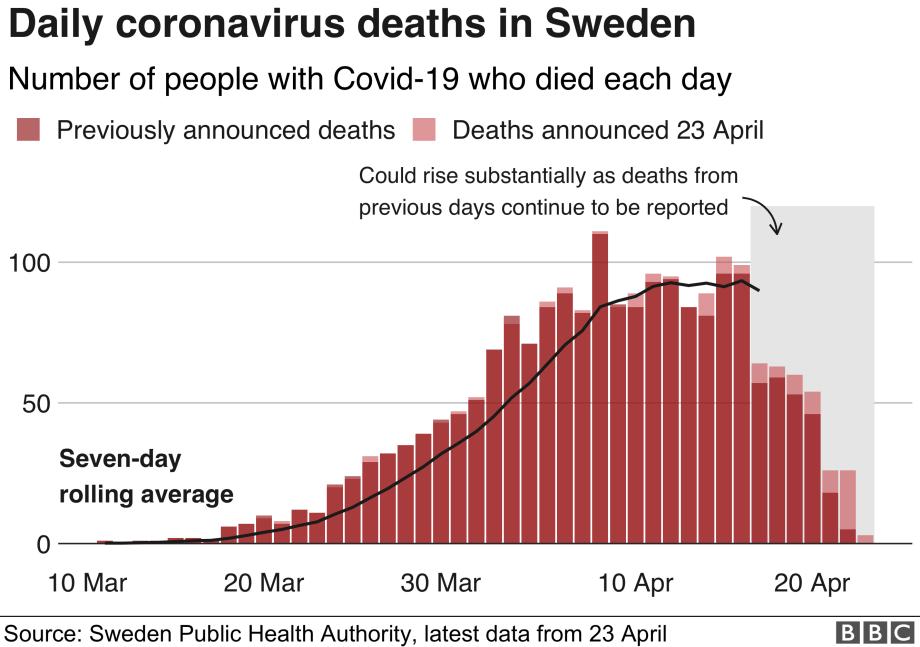 グラフは毎日コロナウイルスによるスウェーデンの死亡を示しています