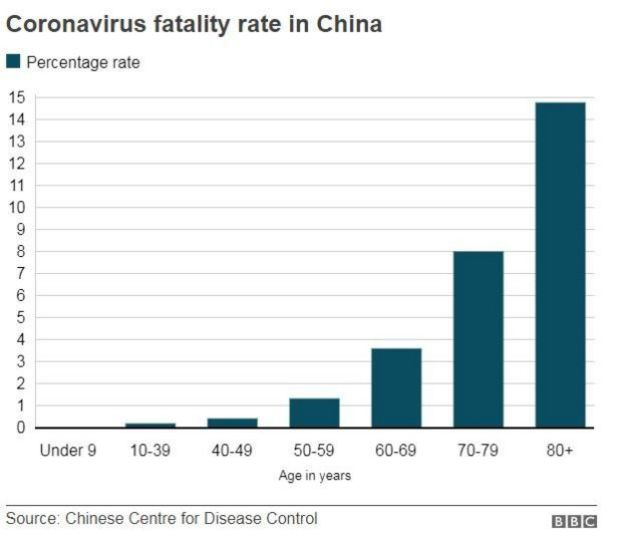 fatality rate