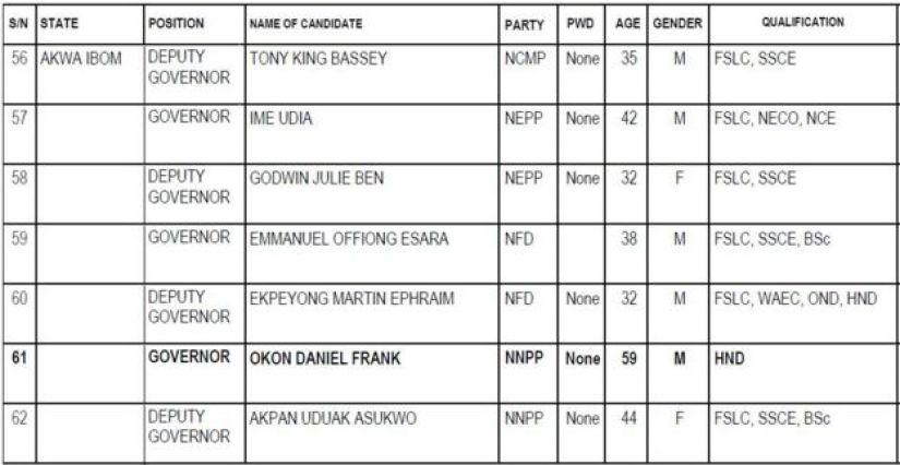 Akwa Ibom State govnorship candidates