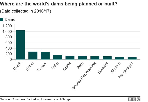Chart showing where the world's dams are being planned or built.
