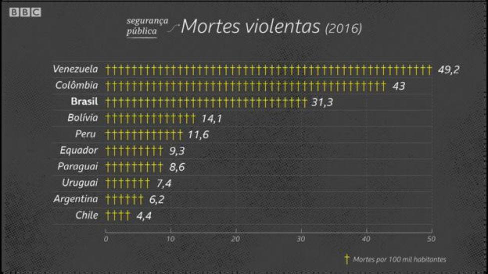 Mortes violentas