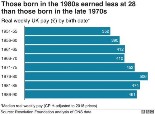 Those born in the 1980s earned less at 28 than those born in the late 1970s