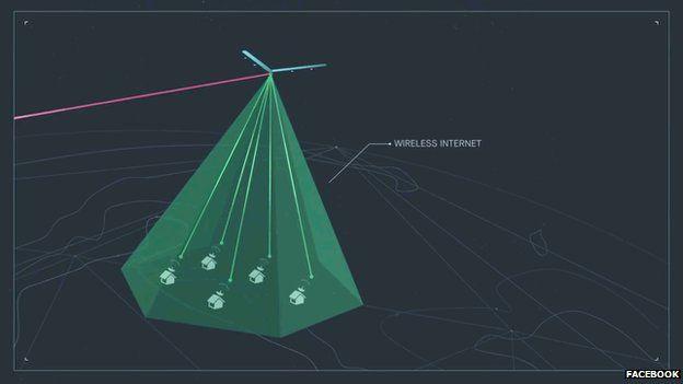 Facebook drone graphic