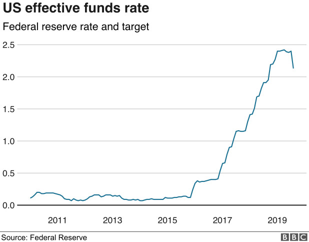 US effective funds rate