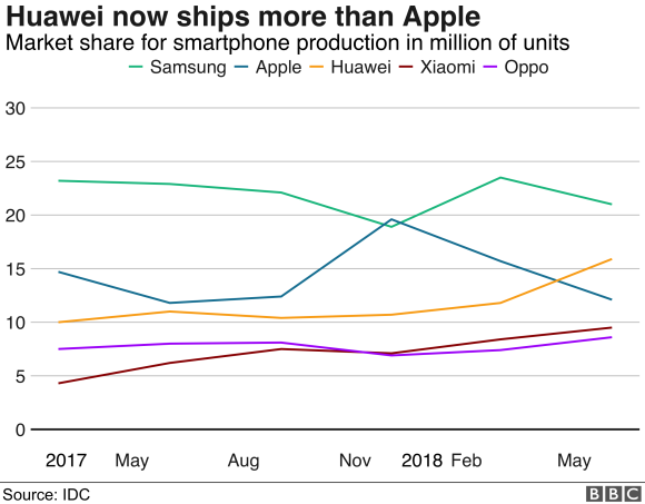 market share of mobile phone companies by shipments
