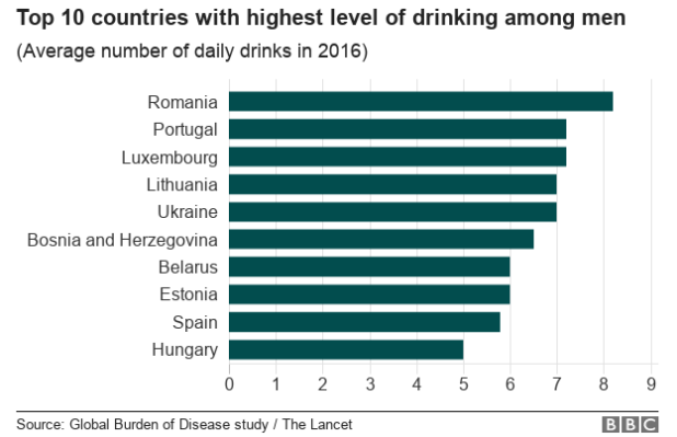 Table of British male drinkers around the world