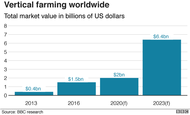 Vertical farming value