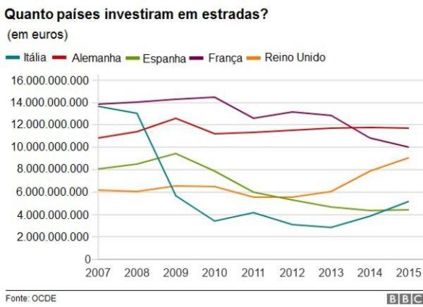 Gráfico de investimento em estradas por países da Europa