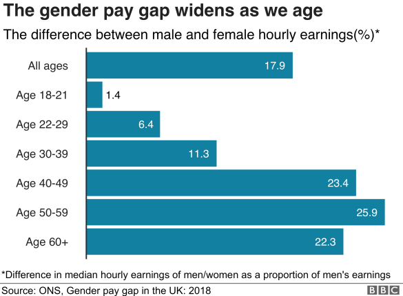 The gender pay gap widens as we age