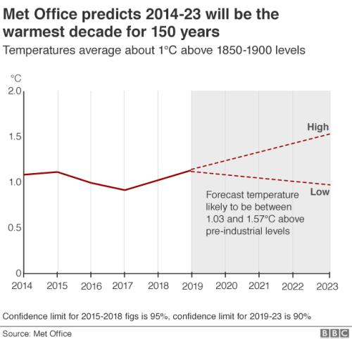 Warmest decade infographic