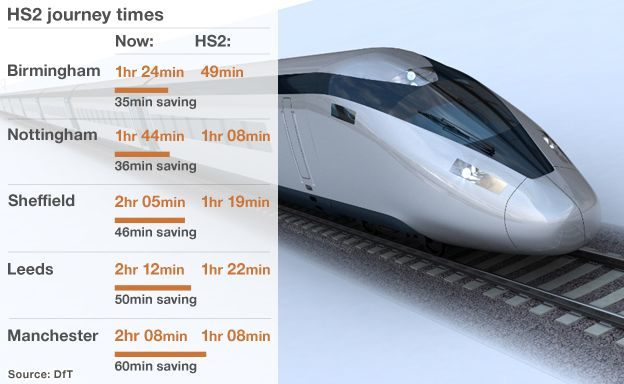 Graphic showing how HS2 will reduce journey times: London-Birmingham 35 minute saving; London-Nottingham 35 minute saving; London-Sheffield 46 minute saving; London-Leeds 50 minute saving; London-Manchester 60 minute saving.