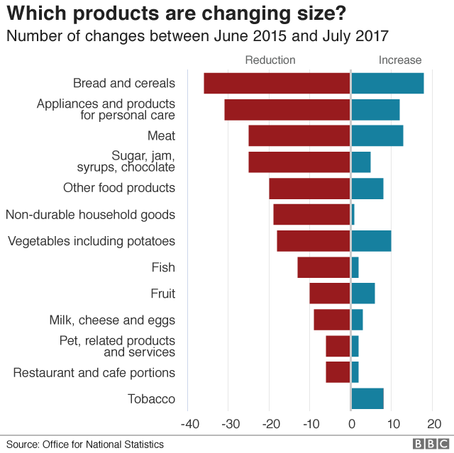 Products changing in size