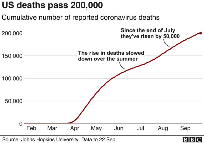 graph of cumulative deaths in US