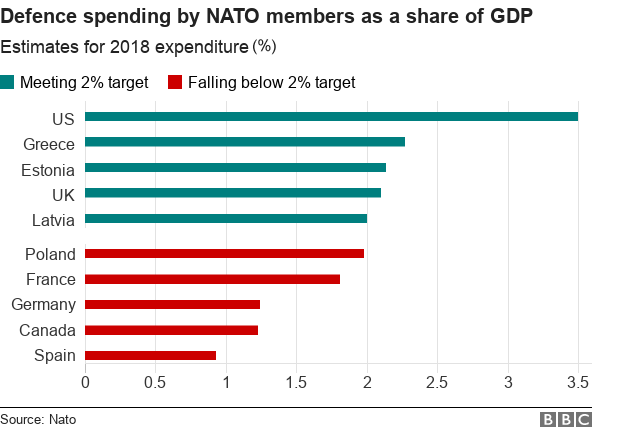 Defence spending by Nato members per GDP