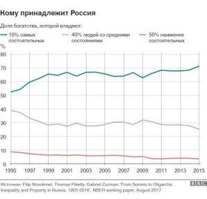 экономическое неравенство в России