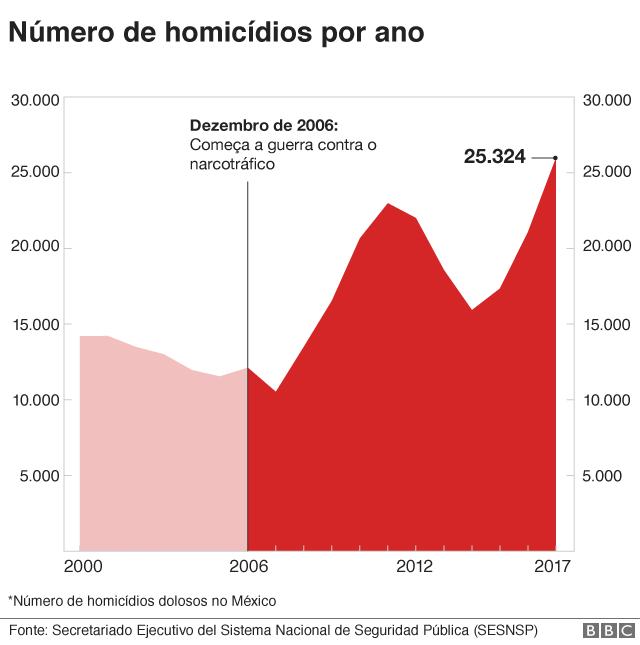 Gráfico de homicídios no México