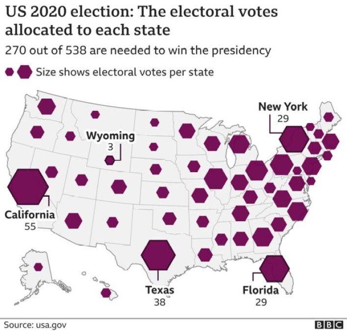 يحتاج المرشح إلى الفوز بـ271 صوتاً على الأقل بين أصوات المجمع الانتخابي