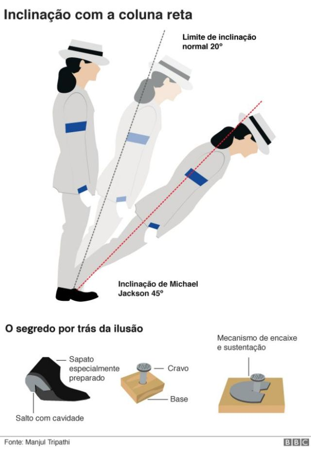 Ilustração sobre o equilíbrio de Michael Jackson