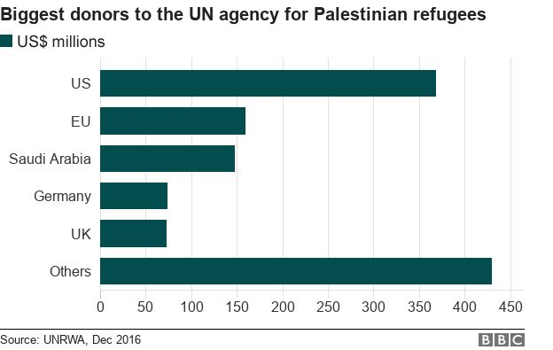 Biggest donors to the UN agency for Palestinian refugees