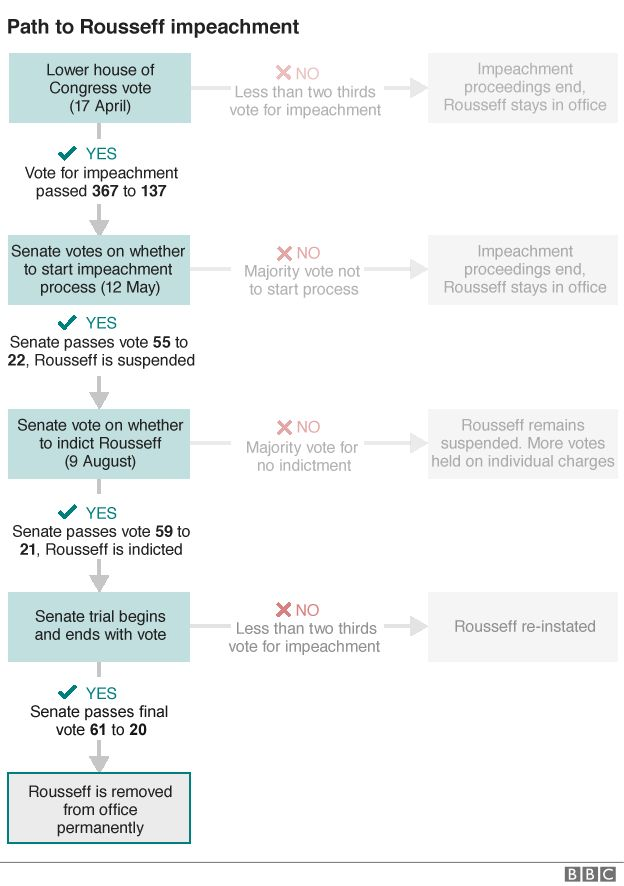 Infographic showing the stages taken to remove Rousseff from office