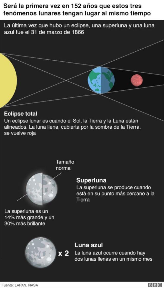 Explicación de diferentes fenómenos lunares
