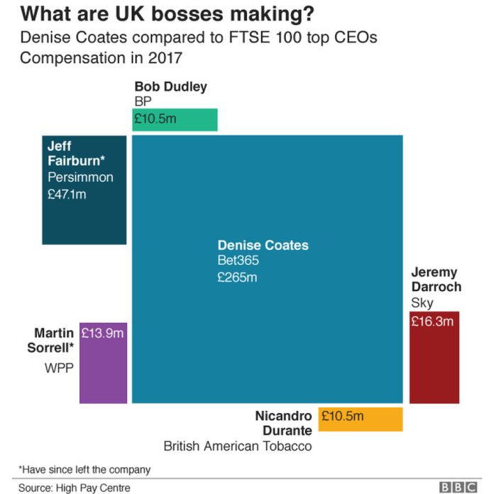 bosses' pay