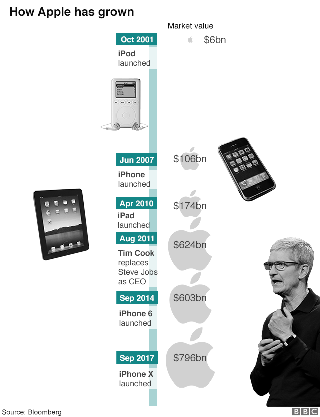 Graphic: How Apple has grown since 2001