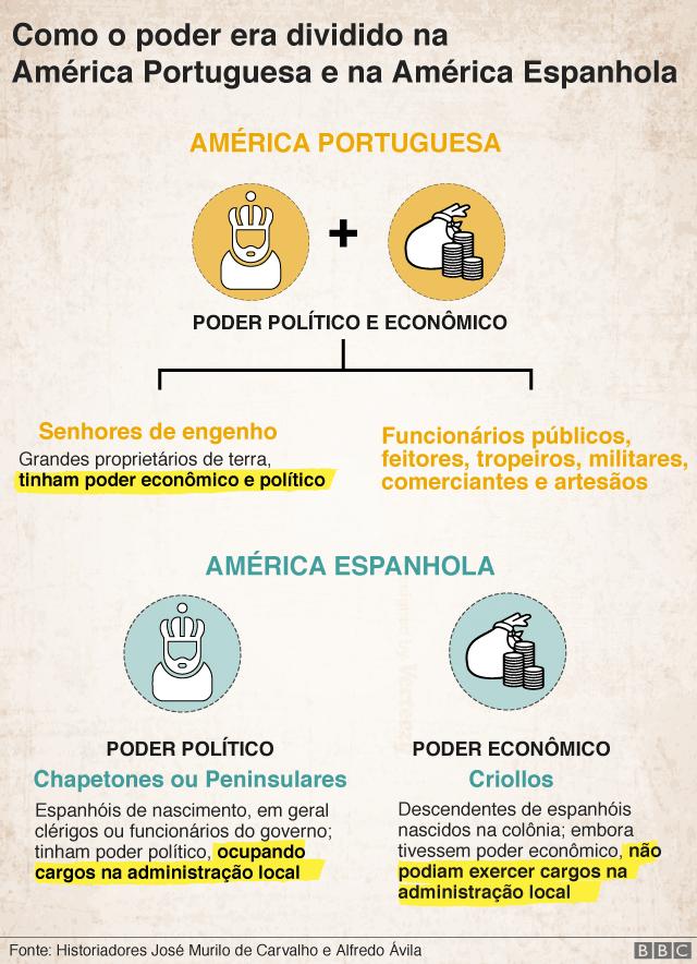 Como o poder era dividido na América Portuguesa e na América Espanhola