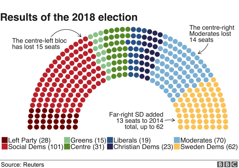 Eylül ayındaki seçimden sonra İsveç parlamentosunda koltuk dağılımı