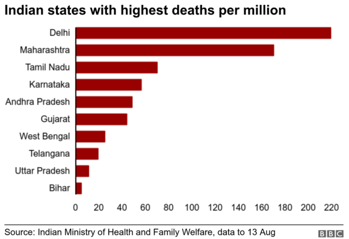 Chart showing Indian states with highest deaths per million.