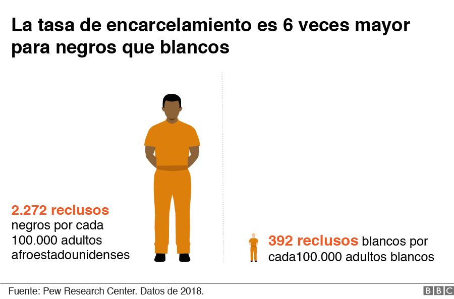 Gráfico de encarcelamiento