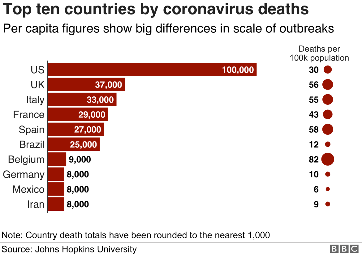 Chart showing the ten countries with the highest death tolls and the mortality rates for each. The US has seen 100,000 deaths, a rate of 30 people per 100,000 population. Belgium has seen 9,000 deaths, a rate of 82 people per 100,000 population. The UK has seen 37,000 deaths, a rate of 56 people per 100,000 population.