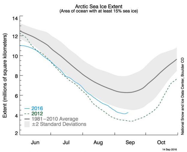 Arctic sea-ice extent