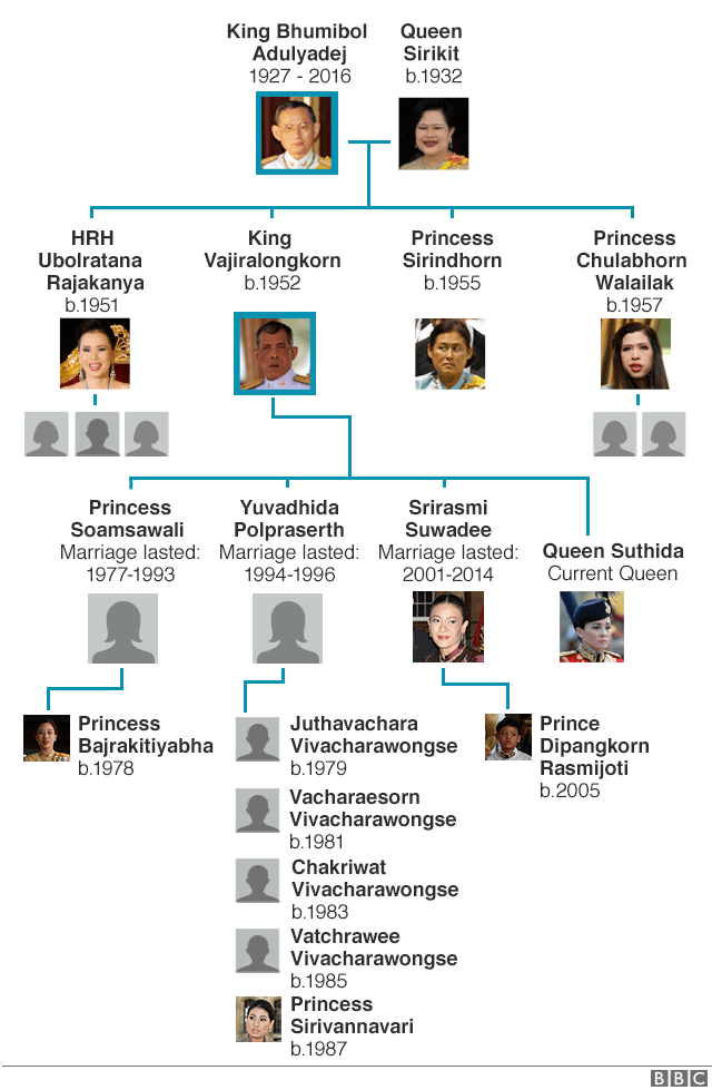 Thailand family tree