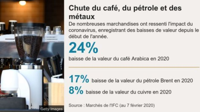 La production de café en baisse