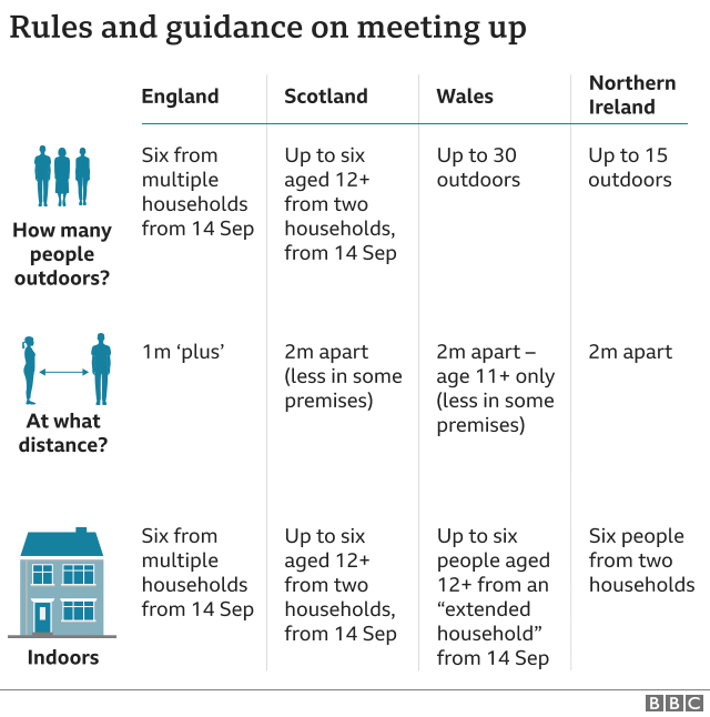 Rules and guidance meeting up - 11 Sept